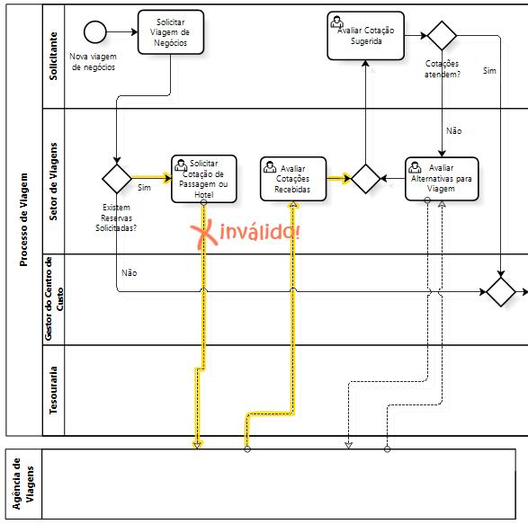 BPMN - erro fluxo de sequencia - material de treinamento da iProcess - direitos reservados
