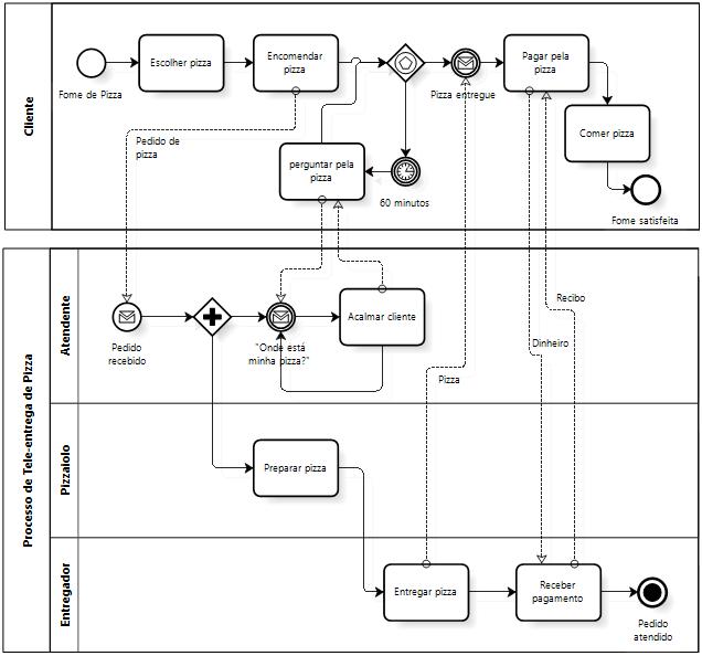 BPMN - exemplo de processo de tele-entrega de pizzaria