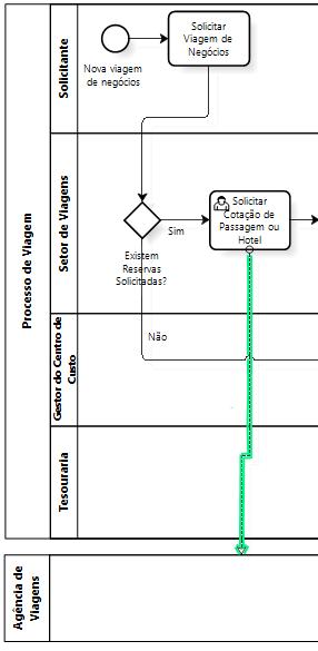 BPMN - fluxo de mensagens (foco) - material de treinamento da iProcess - direitos reservados