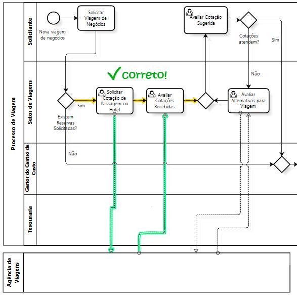BPMN - solucao fluxo de sequencia - material de treinamento da iProcess - direitos reservados