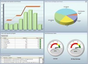 Dashboard de Monitoramento