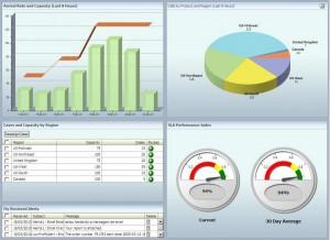 Dashboard de Monitoramento