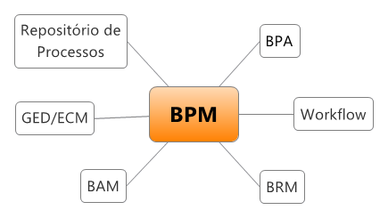 Visão geral - Tecnologia de apoio a BPM