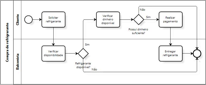 Processo de Compra de Refrigerante
