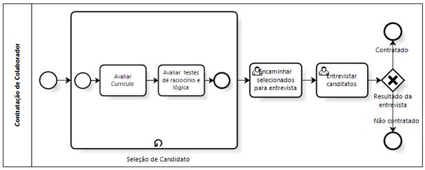 Loop subprocesso