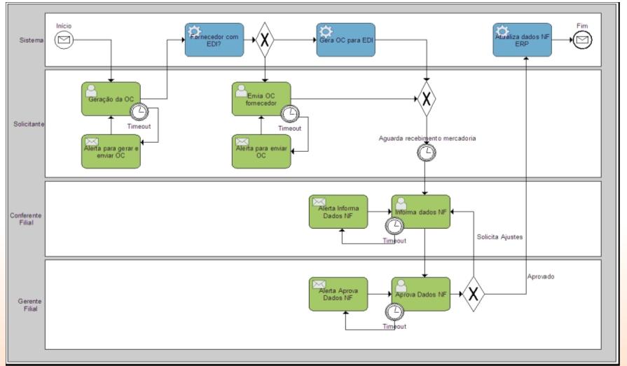 Modelo de Processo TO-DO