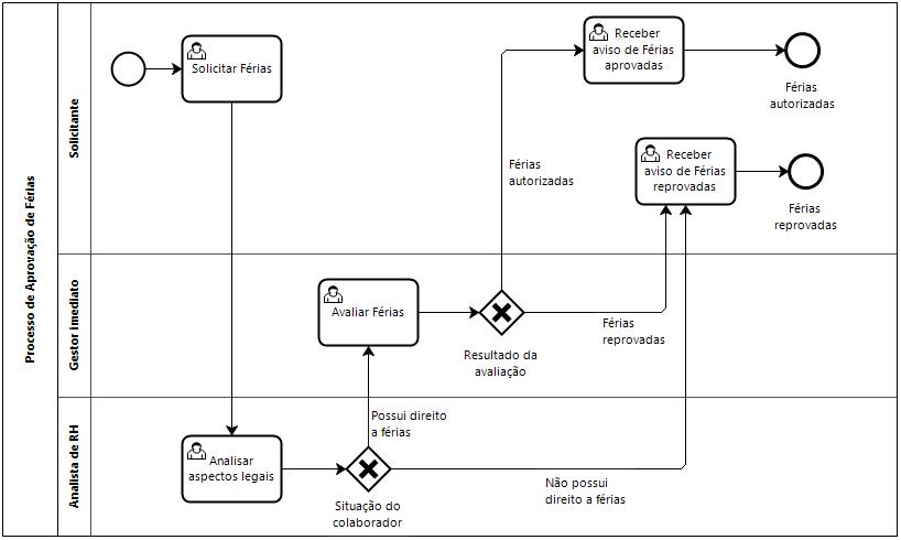 Bpmn desenhar processos na verdical ou horizontal blog da iprocess um ccuart Images