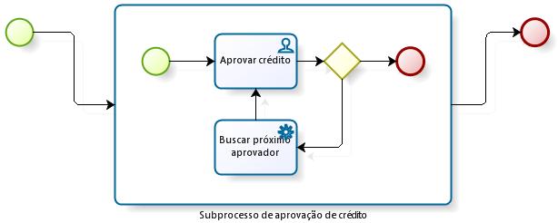 Subprocesso de Aprovação de Crédito