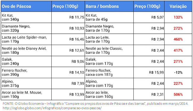 Variação dos preços do ovo de páscoa de acordo com pesquisa realizada pelo jornal O Globo.