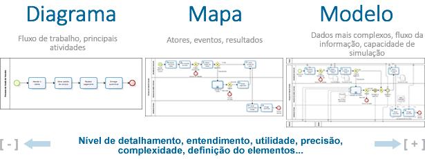 diagrama, mapa e modelo de processos