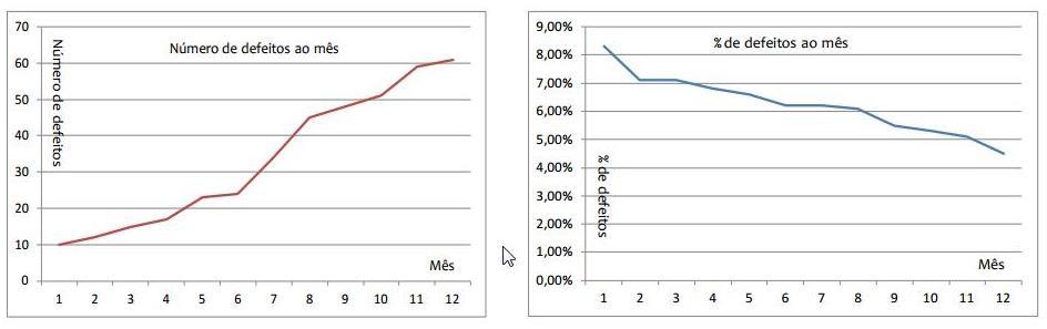 Dois gráficos com interpretações comparadas