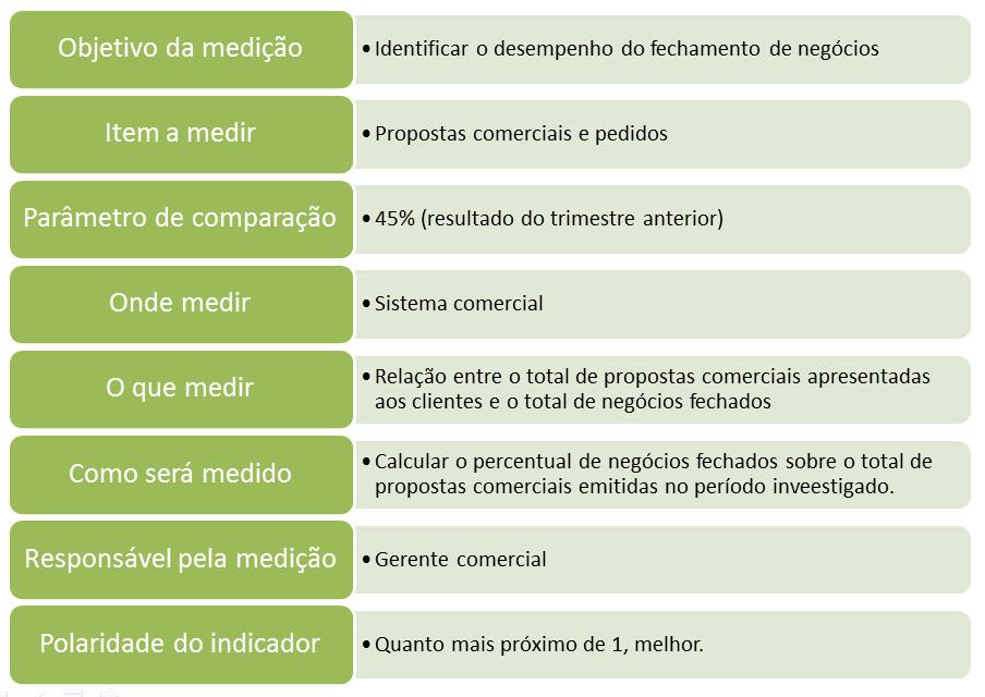 Tabela para levantamento de medições