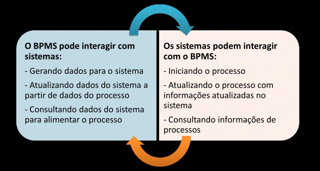 Como BPMS e sistemas podem interagir entre si