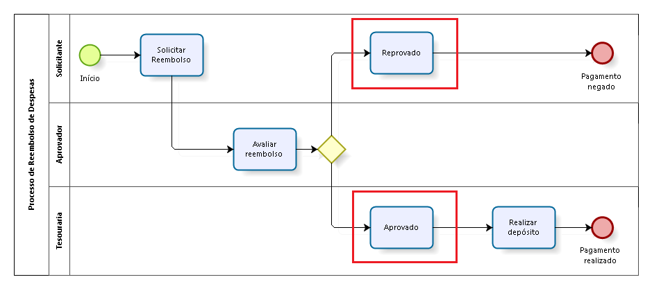 Bpmn Blog Da Iprocess