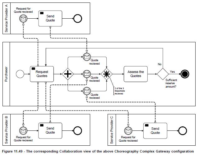 Exemplo extraído da Especificação Formal BPMN v2.0.1 (bpmn.org)