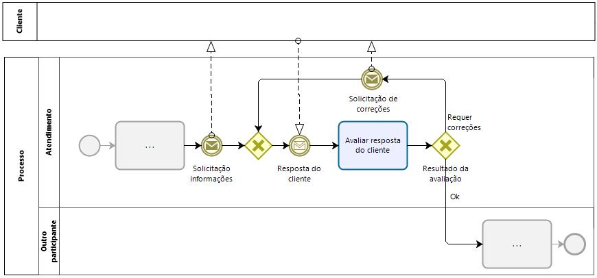 Exemplo 1: Transferência e dependência de resposta do cliente